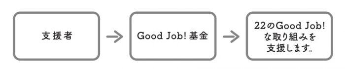GoodJobFund_Scheme
